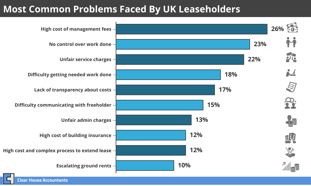 Common problems faced by UK Leaseholders