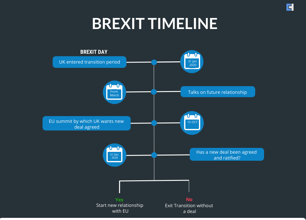 Brexit Transitioning Period Timeline