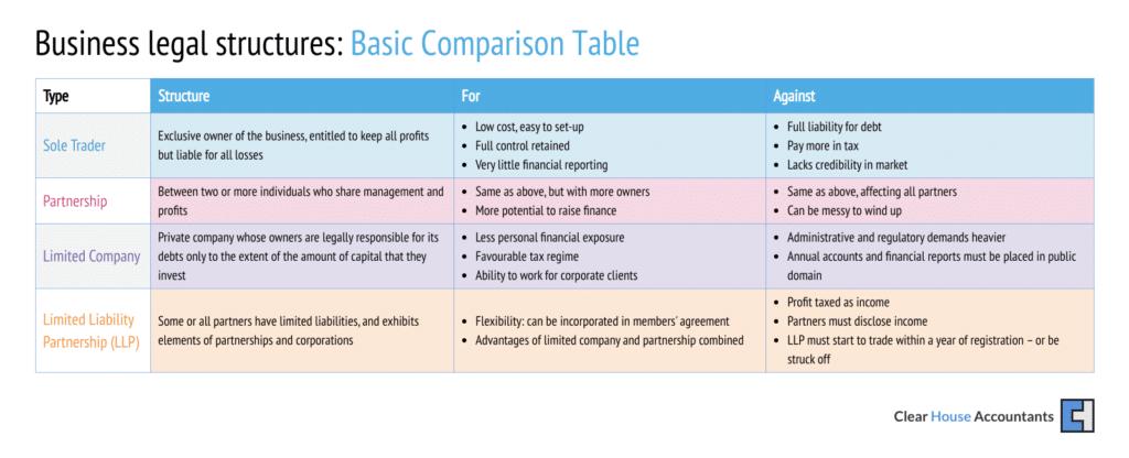 Business legal structure Comparison