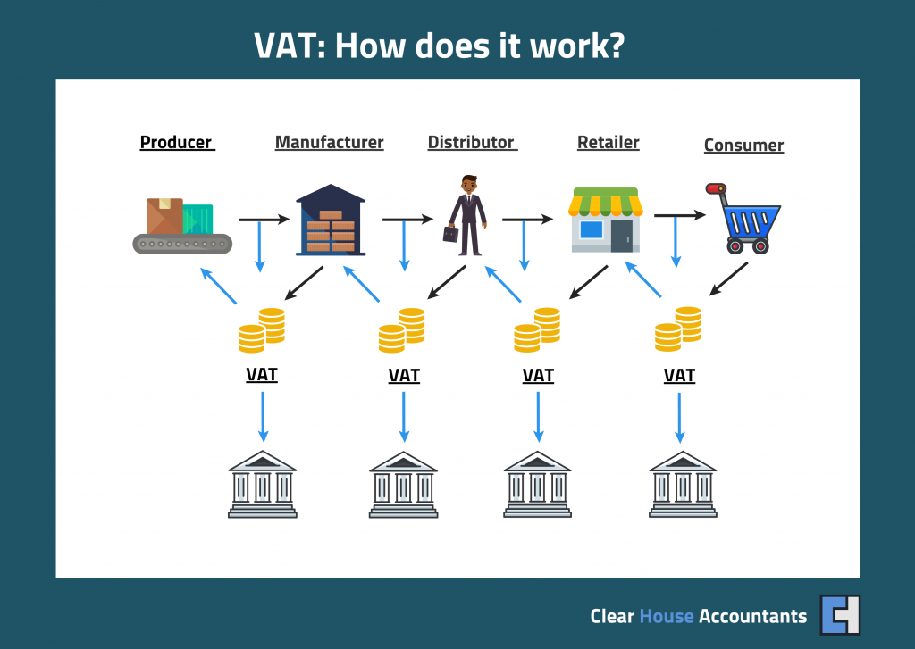 How does VAT work?