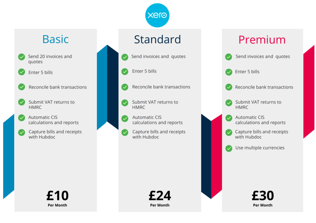 Small Business Accounting Software Pricing - Xero