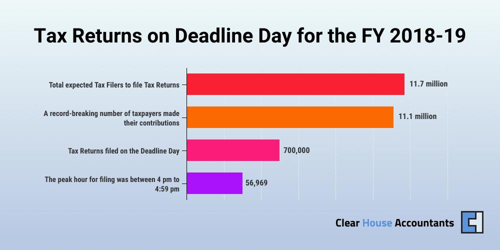 Tax Returns Deadline Day UK for the FY 2018-19