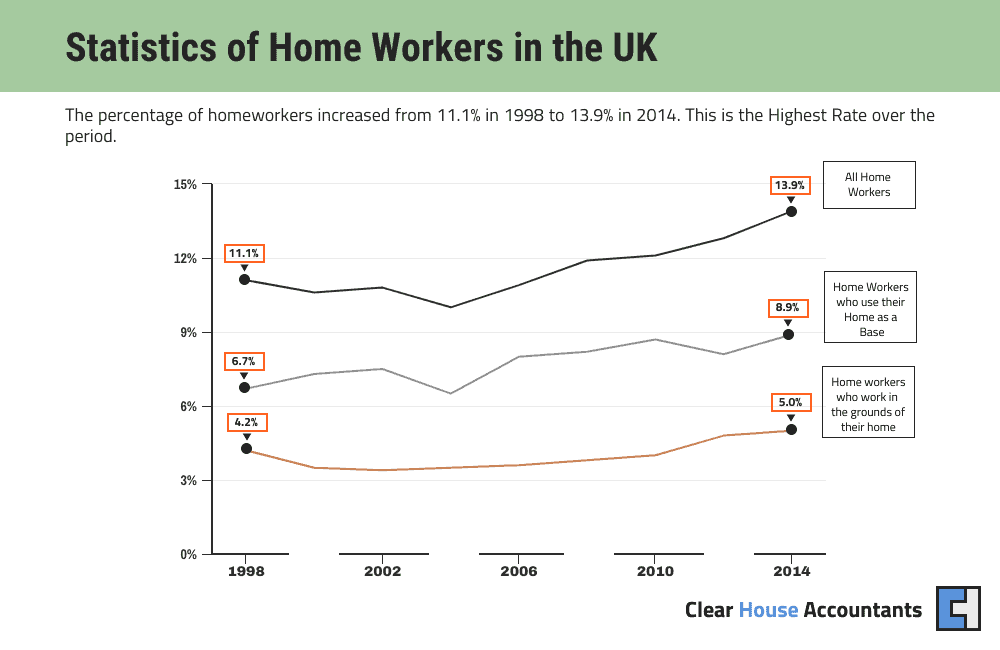 Data of people who work from home in the UK