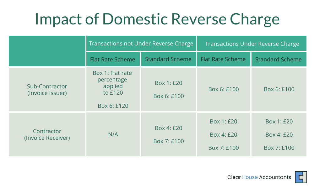 Impact of Construction Reverse Charge