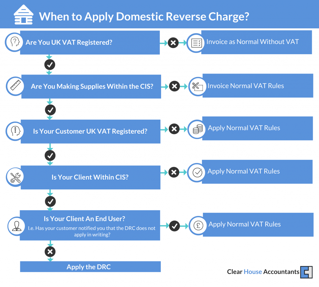 When to apply CIS Domestic Reverse Charge
