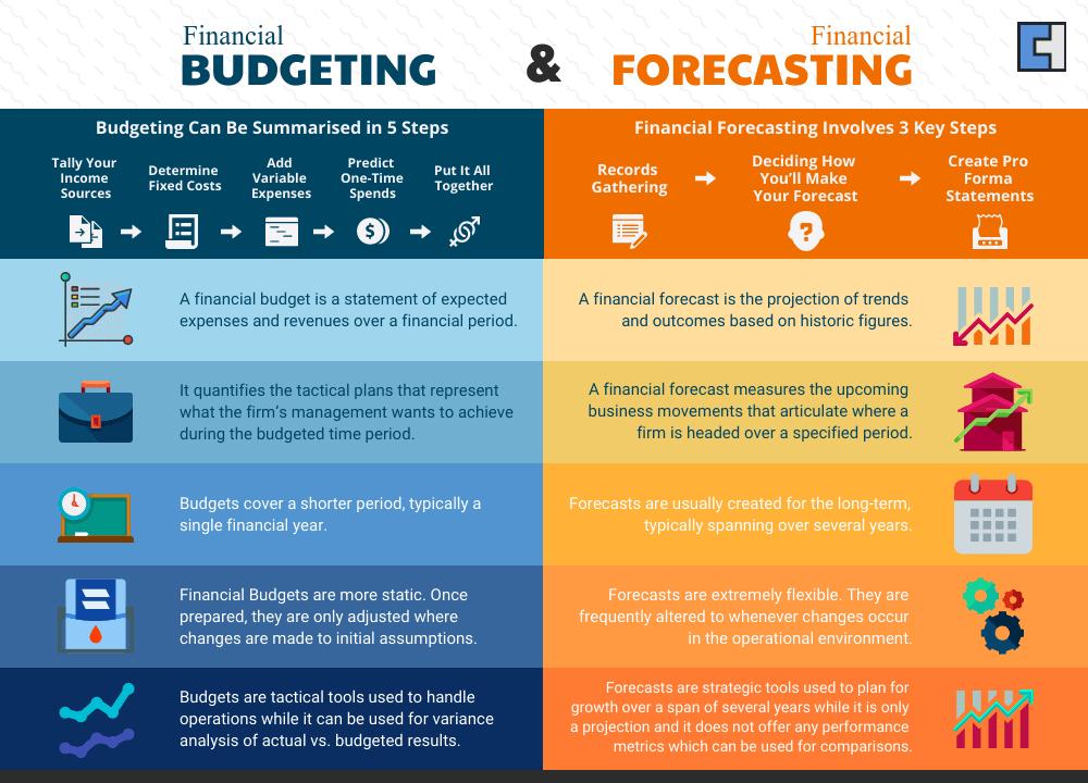 Financial Budgeting vs financial  Forecasting
