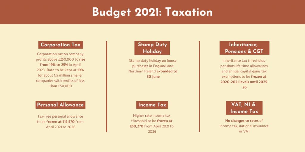 Budget 2021 Taxation