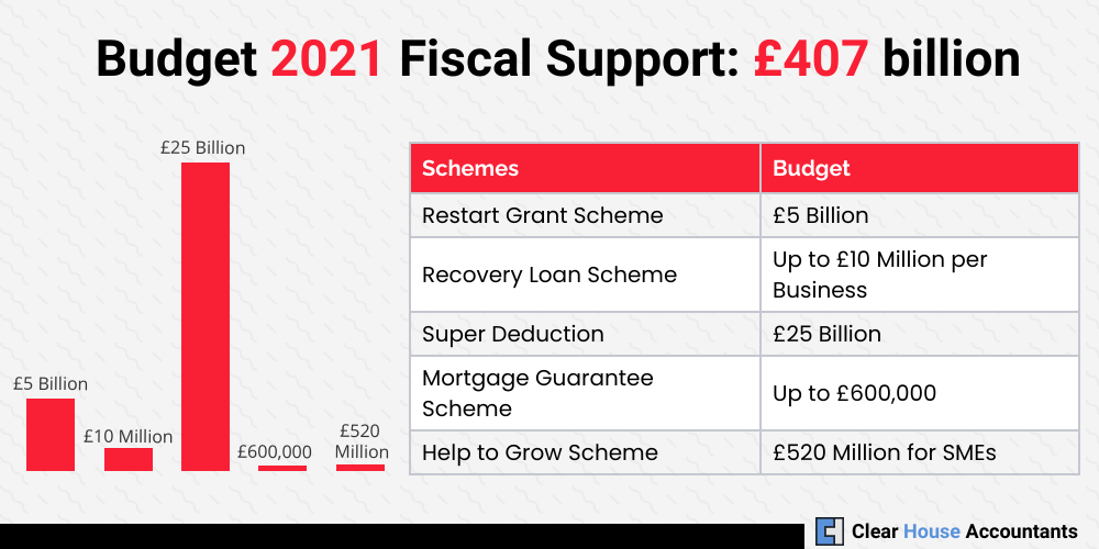 Budget 2021 Fiscal Support