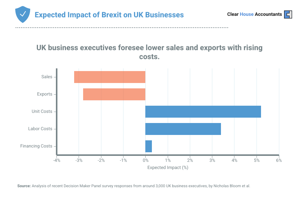 Expected Impact of Brexit on UK Businesses