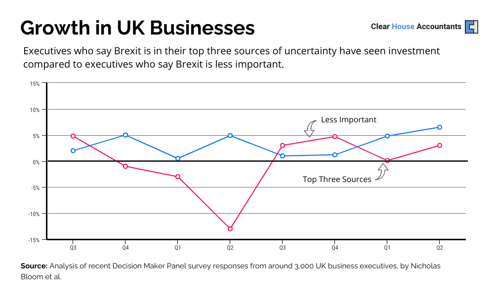 Growth in UK Businesses uncertain of Brexit