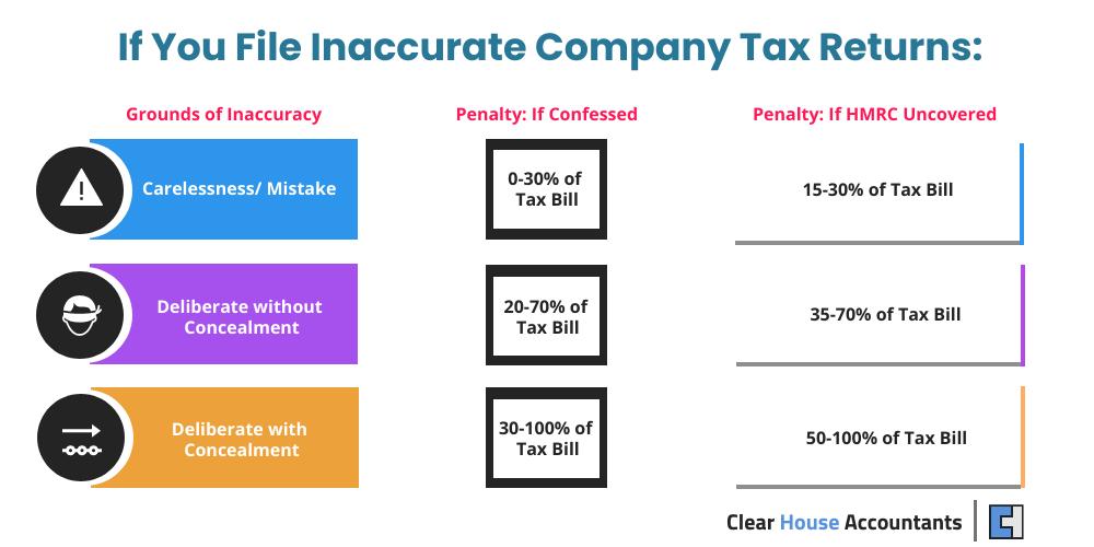 Inaccurate Company Tax Return penalties