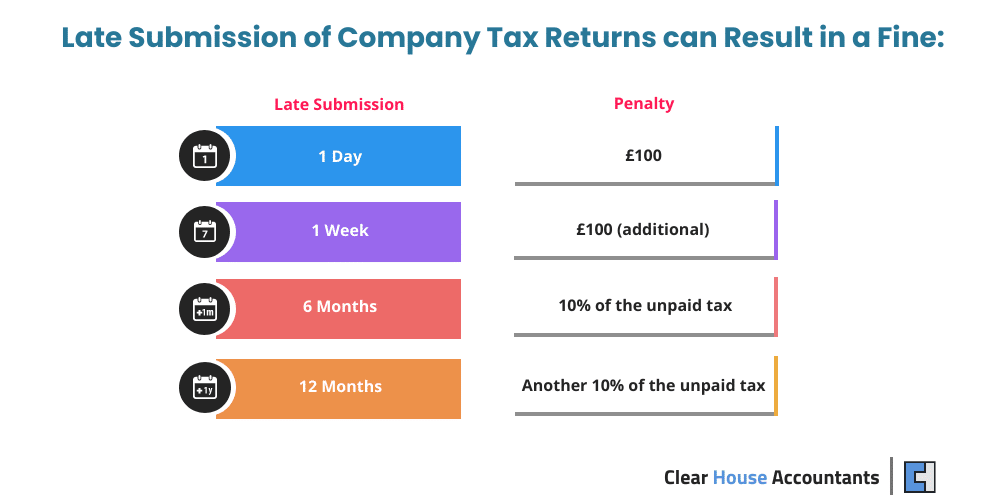 penalties for Late Submission of Company Tax Returns
