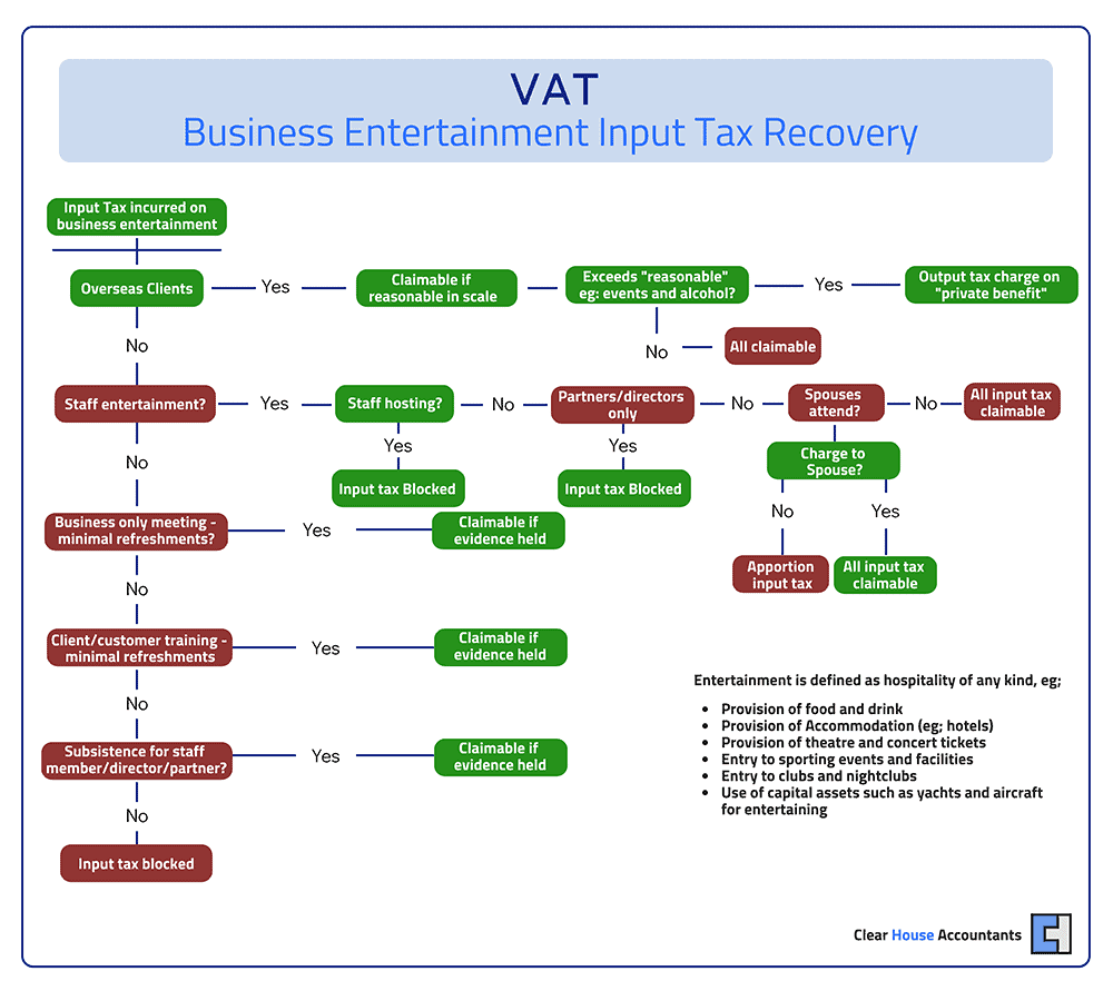 VAT on Business Entertainment: Input Tax Recovery