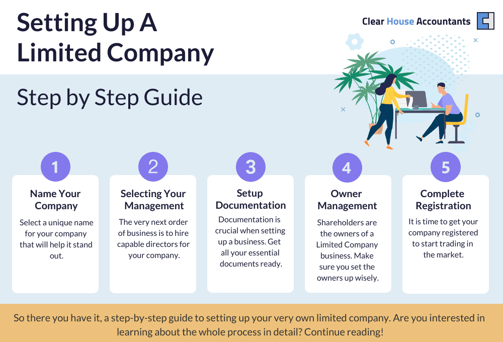 Company formation step by step guide