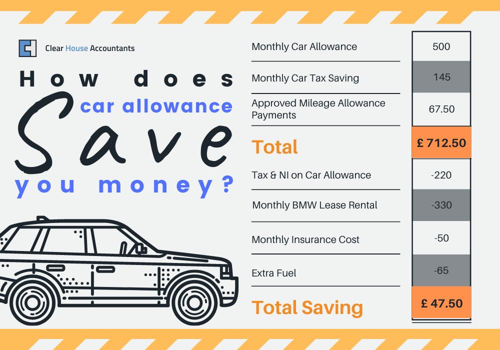 How Does Car Allowance Save You Money?