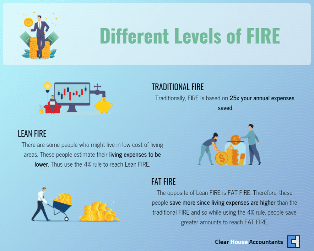Different Levels of Fire