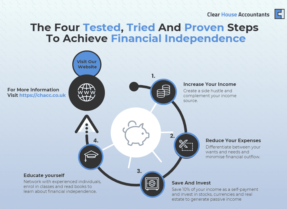 Steps to Achieve Financial Independence